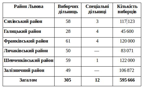 Стан підготовки дільниць Львова до виборів (фото) - фото 1