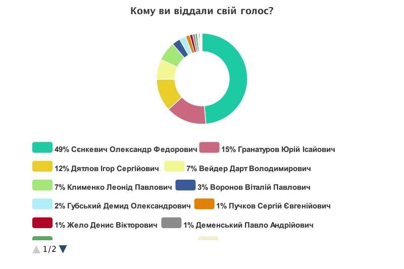 Электронный экзит-пол в Николаеве определил лидеров мэрской гонки, фото-1