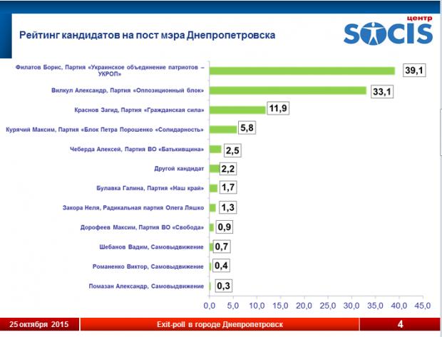 На днепропетровских выборах стали известны первые результаты, фото-1
