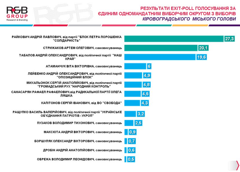 exit_poll_мер