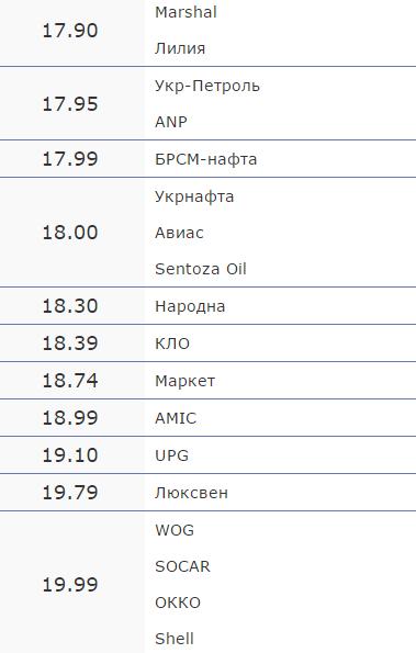 Вартість пального на черкаських АЗС на 26 жовтня (фото) - фото 1