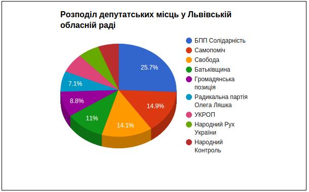 Попередні результати виборів депутатів до Львівської обласної ради (фото) - фото 3