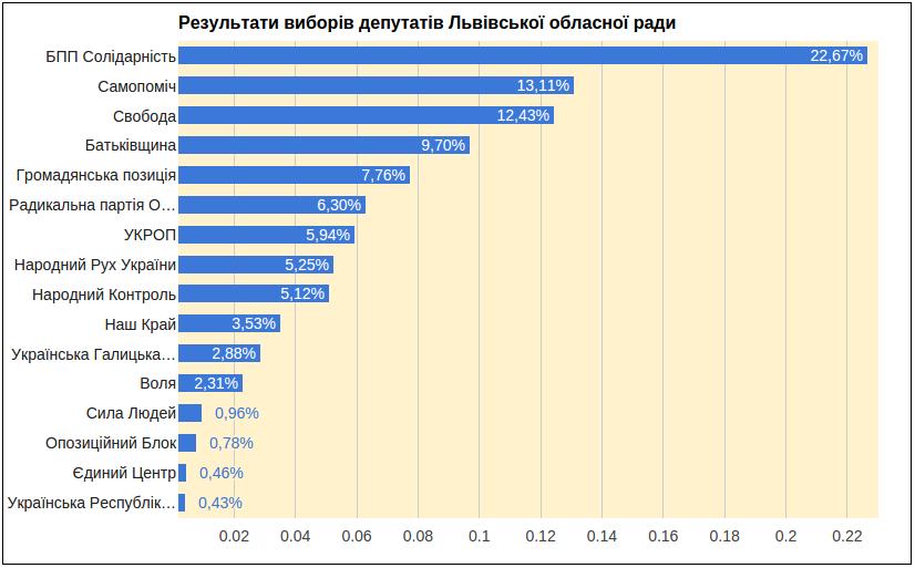 Попередні результати виборів депутатів до Львівської обласної ради (фото) - фото 2