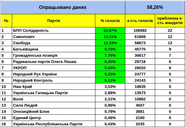Попередні результати виборів депутатів до Львівської обласної ради (фото) - фото 1