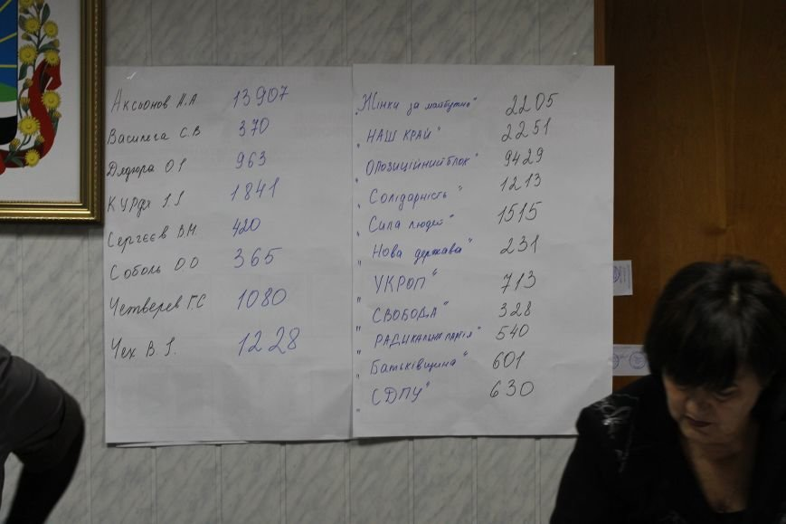 Добропольская городская избирательная комиссия огласила результаты выборов (ФОТО, ВИДЕО добавлено), фото-3