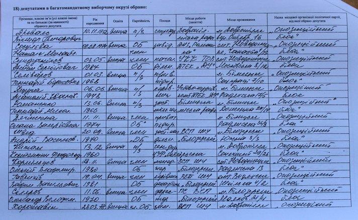 Результаты выборов: кто войдет в Добропольский городской совет, фото-2