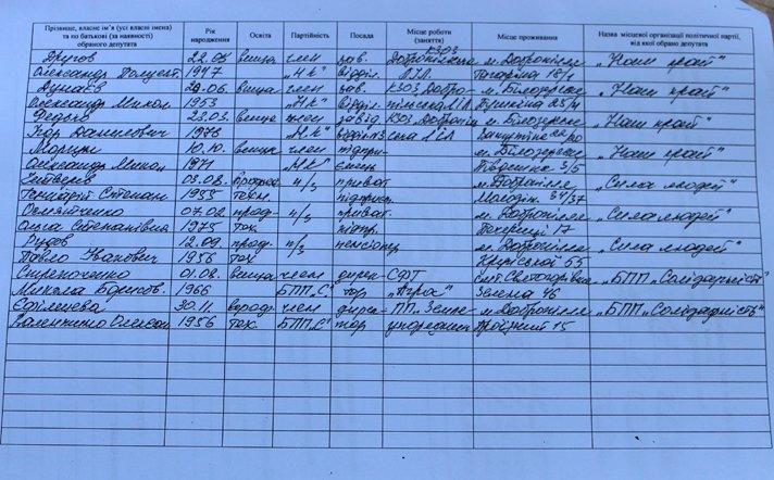 Результаты выборов: кто войдет в Добропольский городской совет, фото-4