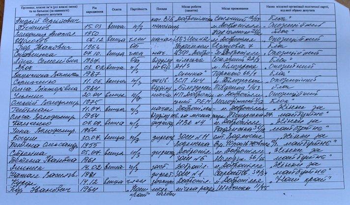 Результаты выборов: кто войдет в Добропольский городской совет, фото-3