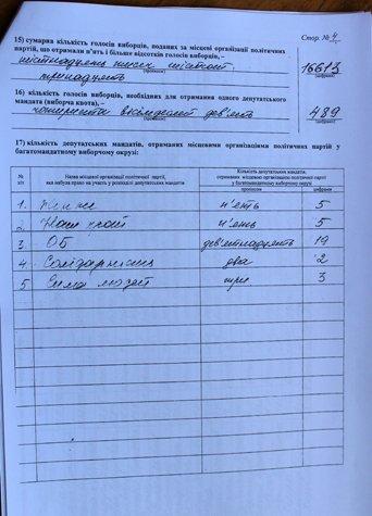 Результаты выборов: кто войдет в Добропольский городской совет, фото-1
