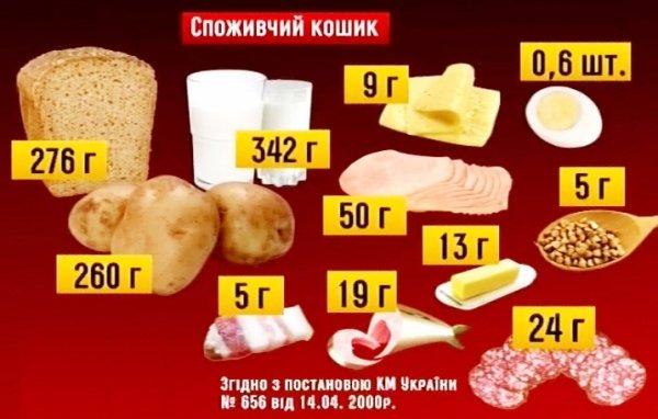 Николаевский нардеп настаивает на пересмотре Радой продуктовой корзины (ФОТО) (фото) - фото 1