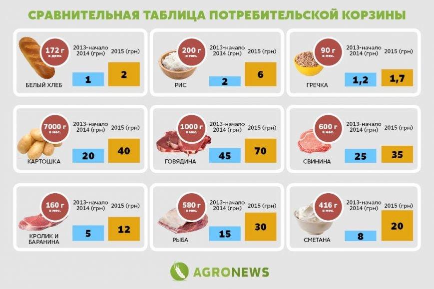 Николаевский нардеп настаивает на пересмотре Радой продуктовой корзины (ФОТО) (фото) - фото 2