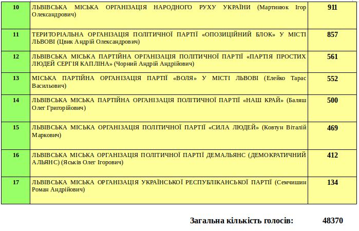 Як і за кого голосували у Залізничному районі Львова? (фото) - фото 2