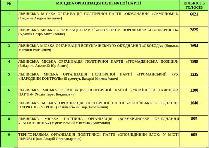Яким партіям віддали свої голоси мешканці Галицького району? (фото) - фото 1