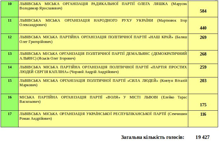 Яким партіям віддали свої голоси мешканці Галицького району? (фото) - фото 2
