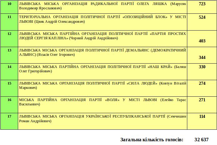 За кого віддали свій голос мешканці Личаківського району Львова? (фото) - фото 2