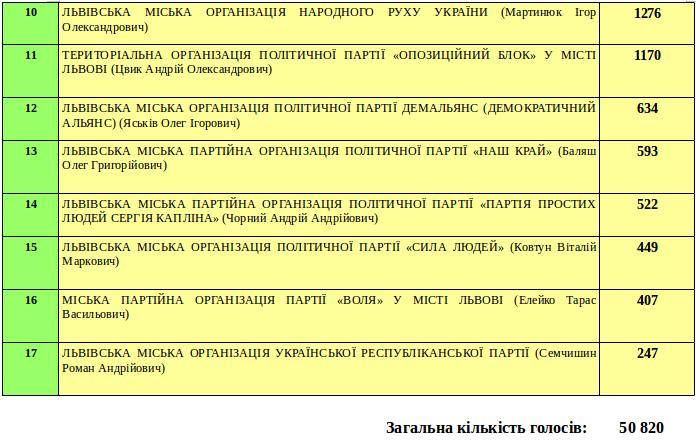 Як голосували мешканці у Франківському районі Львова? (фото) - фото 2