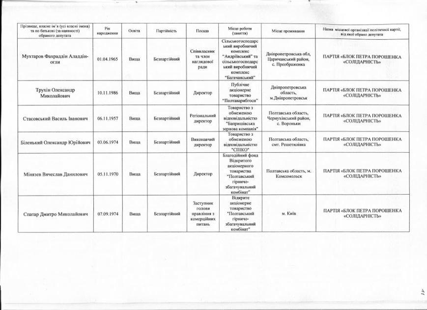 Офіційні результати голосування до Полтавської облради: кого обрали депутатом (фото) - фото 11