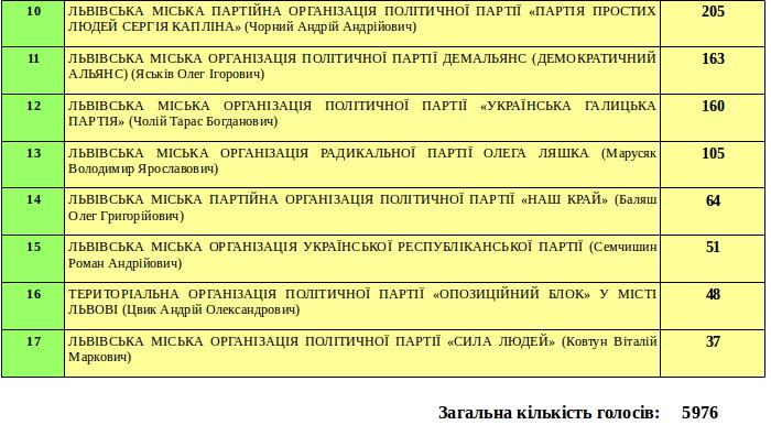 Як проголосували в околицях Львова? (фото) - фото 6