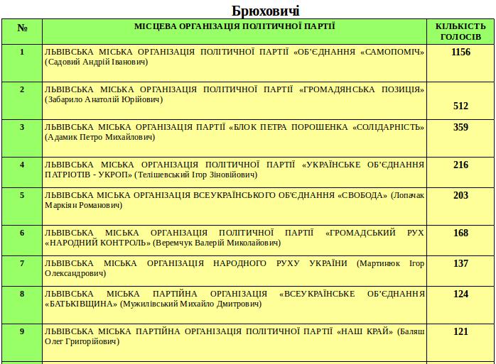Як проголосували в околицях Львова? (фото) - фото 3