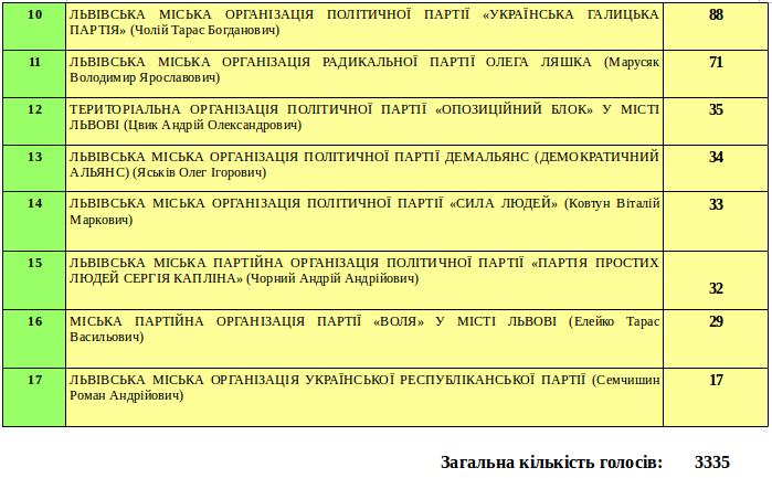 Як проголосували в околицях Львова? (фото) - фото 4