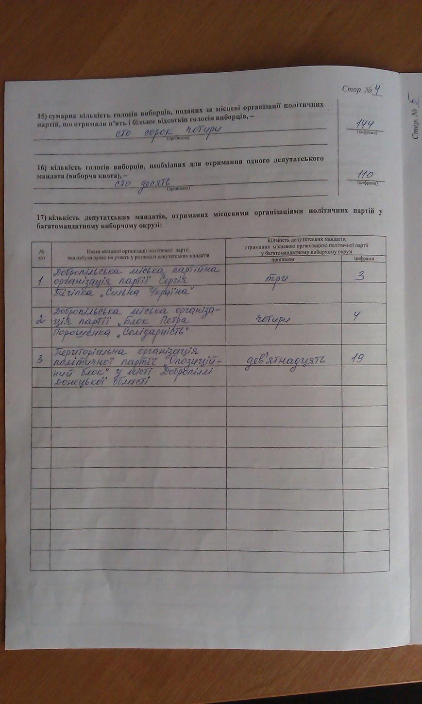 В Белицком прежний мэр и новый состав депутатов (фото) - фото 1