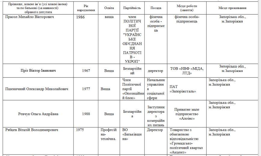 Стали известны фамилии новоиспеченных депутатов запорожского городского совета, - СПИСОК (фото) - фото 1