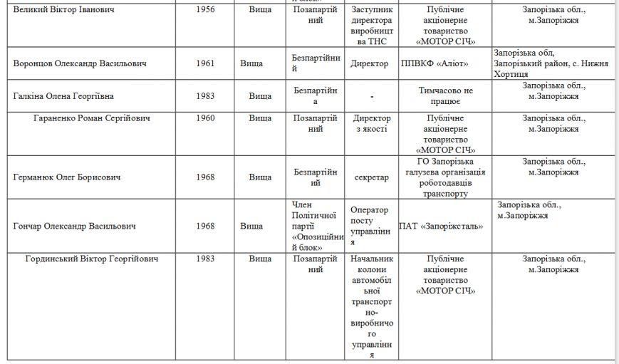 Стали известны фамилии депутатов нового созыва Запорожского горсовета, - СПИСОК (фото) - фото 1