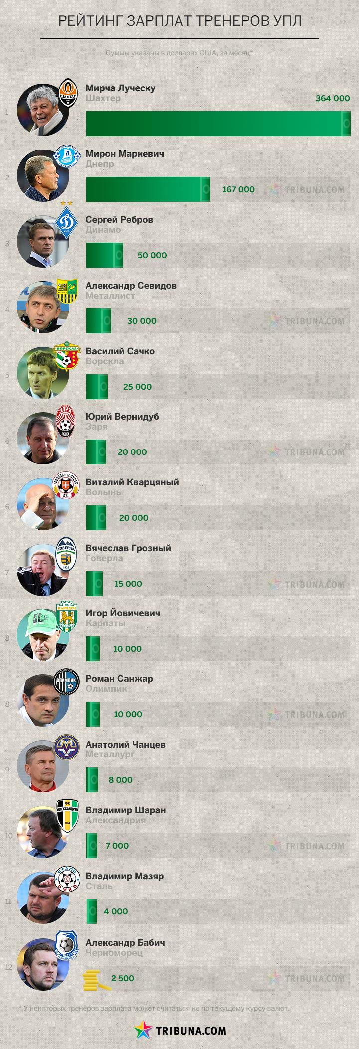Сколько платят тренеру днепродзержинской «Стали» (фото) - фото 1