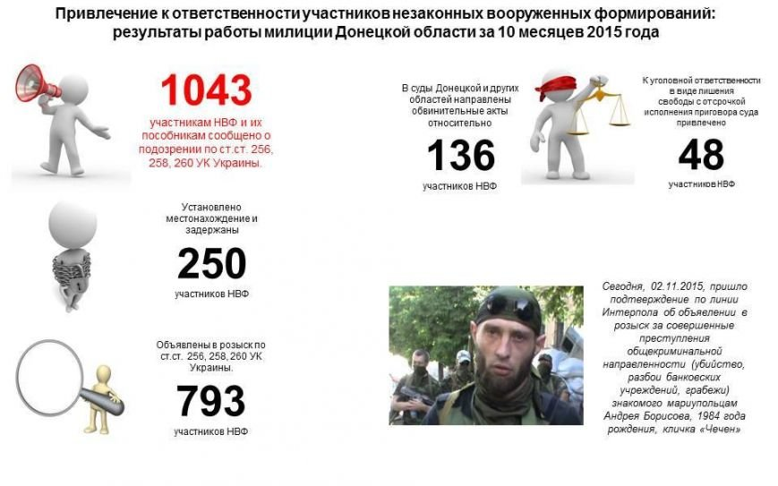 Известного в Мариуполе «Чечена» будет искать полиция 190 государств, фото-1