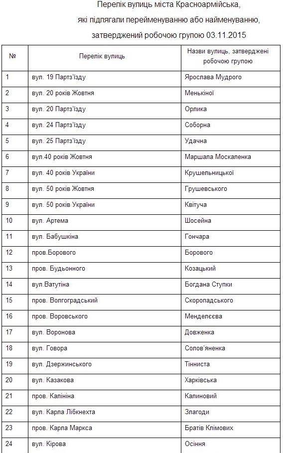 Стали известны новые названия улиц Красноармейска, утвержденные рабочей группой (фото) - фото 1