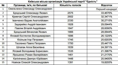 Теризбирком обнародовал новый состав Киевсовета (фото) - фото 1
