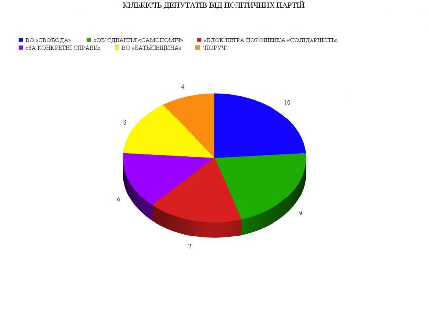 Поіменний список депутатів Хмельницької міської ради (Інфографіка) (фото) - фото 1
