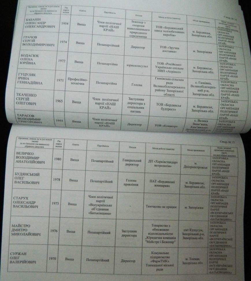 ОФИЦИАЛЬНО: имена новых депутатов запорожского областного совета (фото) - фото 5