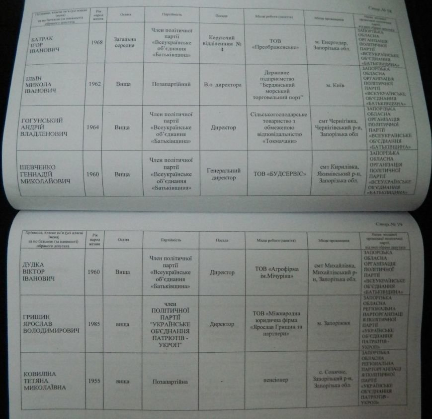 ОФИЦИАЛЬНО: имена новых депутатов запорожского областного совета (фото) - фото 6