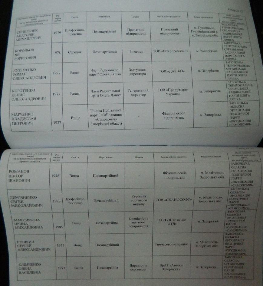 ОФИЦИАЛЬНО: имена новых депутатов запорожского областного совета (фото) - фото 8