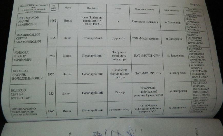 ОФИЦИАЛЬНО: имена новых депутатов запорожского областного совета (фото) - фото 9