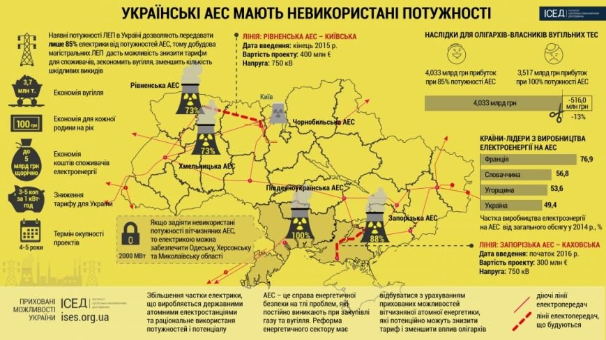 Скрытые возможности Украины (ИНФОГРАФИКА), фото-1