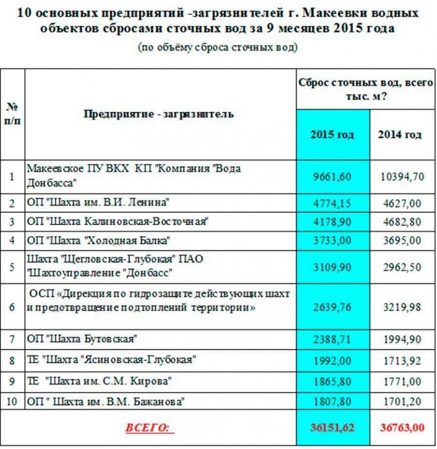 Грязный рейтинг: топ-10 предприятий загрязнителей водных объектов в Макеевке (фото) - фото 1