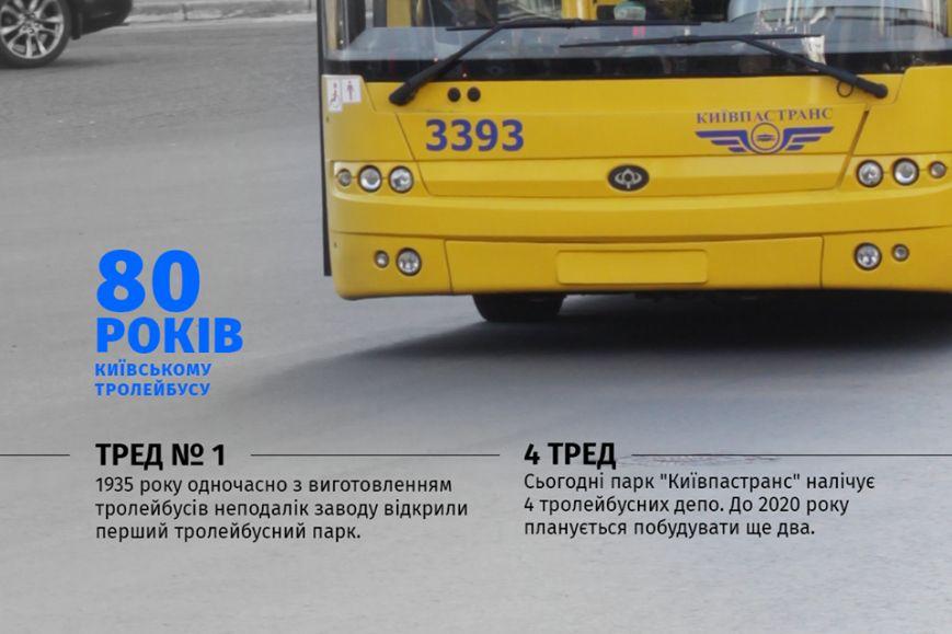 Сегодня киевскому троллейбусу исполнилось 80 лет (фото) - фото 3