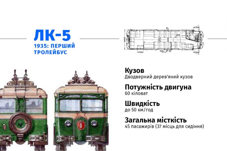 Сегодня киевскому троллейбусу исполнилось 80 лет (фото) - фото 2