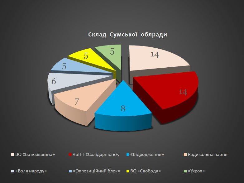 Кто прошел в Сумской облсовет (ГРАФИК) (фото) - фото 1