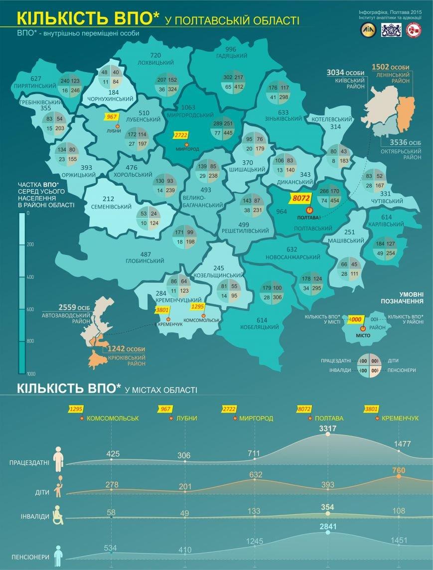 Кількість ВПО у Полтавській області
