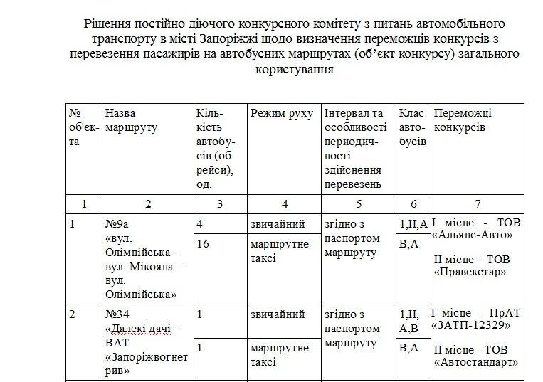 В Запорожье определили победителей конкурса на маршрутные перевозки и тарифы на проезд, - ДОКУМЕНТ (фото) - фото 1
