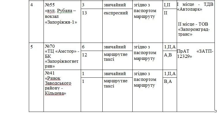 В Запорожье определили победителей конкурса на маршрутные перевозки и тарифы на проезд, - ДОКУМЕНТ (фото) - фото 2