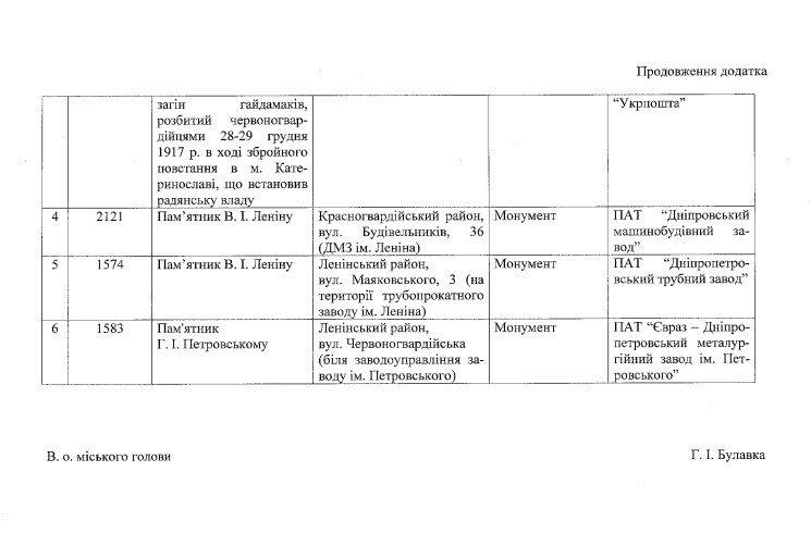 В Днепропетровске могут снести памятники Петровскому и Калинину (фото) - фото 2