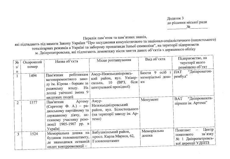 В Днепропетровске могут снести памятники Петровскому и Калинину (фото) - фото 1