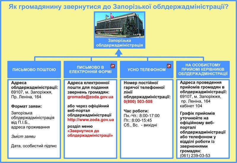 Как пожаловаться в Запорожскую ОГА, не выходя из дома (фото) - фото 1
