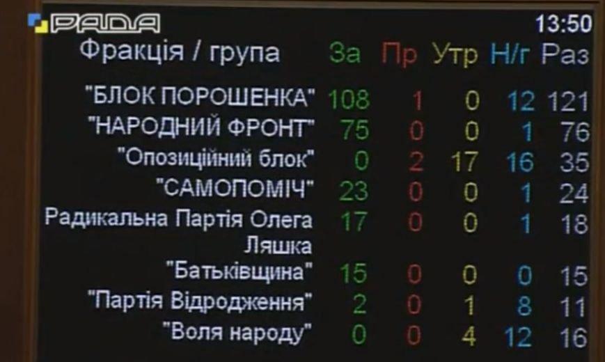 «Проваленное» голосование закона из «безвизового пакета»: Криворожские нардепы  не голосовали, воздерживались, были против или отсутствовали (СПИСОК) (фото) - фото 1