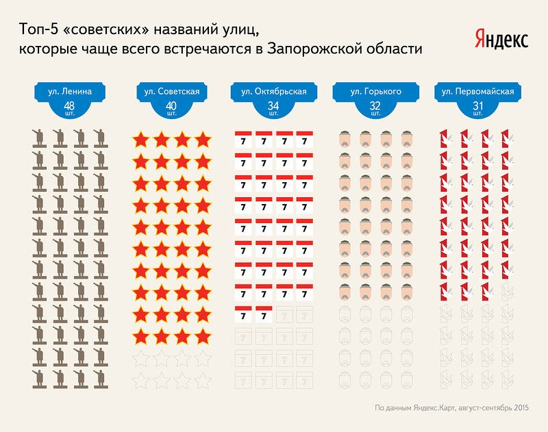 В Запорожской области 48 улиц Ленина, - Яндекс (фото) - фото 1