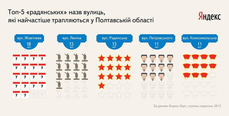 На мапах Яндекс порахували всі «комуністичні» вулиці Полтавщини і склали рейтинг найпопулярніших з них (фото) - фото 1
